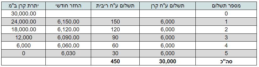 לוח סילוקין קרן השוואה