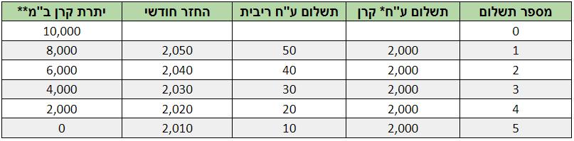 לוח סילוקין קרן שווה