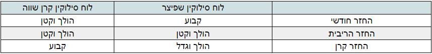 ההבדלים בין לוח סילוקין שפיצר ללוח סילוקין קרן השוואה