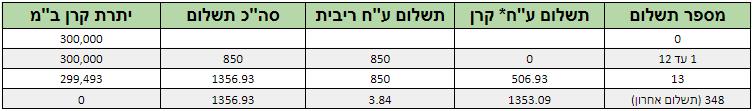 לוח סילוקין שפיצר